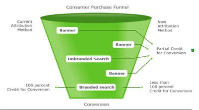 Attribution-funnel-500